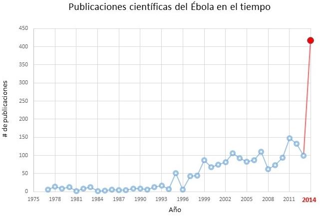 Publicaiones Ebola