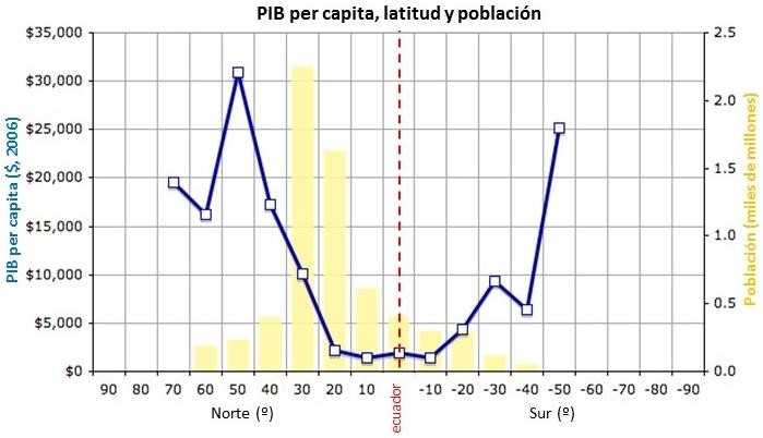 PIB per capita latitud pobreza felix moronta